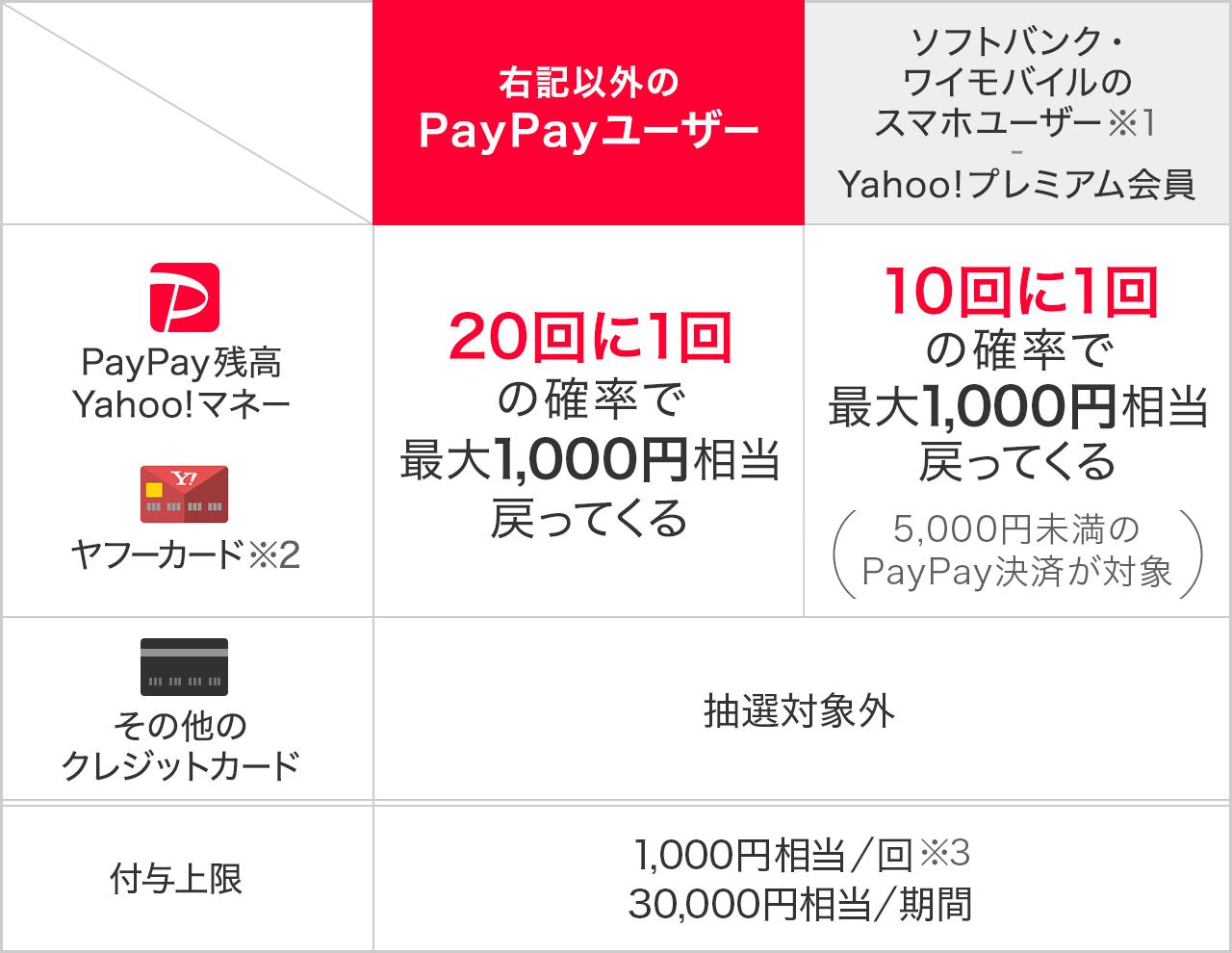 PayPay(ペイペイ)チャンス